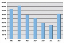 Fig. 3. Admissions to the National Archaeological Museum in Athens from 2006 through 2012.
