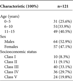 Table 1. Socio-Demographic Characteristics of 121 Subjects