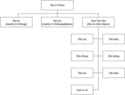 Fig 1. The branches of Dai in China.