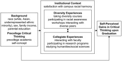 Figure 1. Conceptual framework of diversity and collegiate experiences that contribute to self-perceived gains in critical thinking.