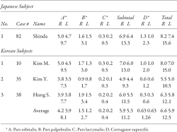 Table 1. A Comparison of Japanese and Korean Optical Vicinity Muscles.