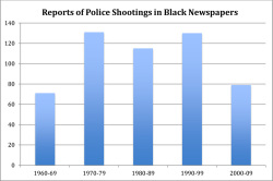 Figure 1. Author's calculations of reports of police shootings of blacks in eight black newspapers, 1960-2009 using the ProQuest Historical Newspapers electronic database.