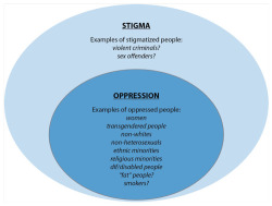 Figure 2. Illustration of the relationship between stigma and oppression.