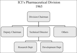 Figure 1. Organigram of ICI's Pharmaceutical Division in 1965. Source: AZ DO 770, Director's Secretary's Dept., May 1965.