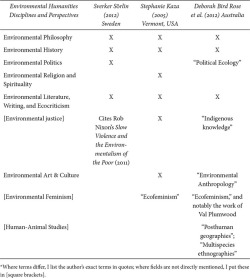 Table 1. Disciplines and Perspectives Defining the Environmental Humanities*