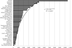 Figure 1. Total number of publications about each of Shakespeare's plays (1960–2010), sorted by the number of times they have been written about.