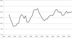Figure 11. A five-year moving average plot of the popularity of the cross-dressing plays taken as a group.