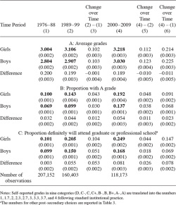 Table 2. Difference-and-Differences Estimates in Academic Performance and Plans for the Future - Twelfth Graders