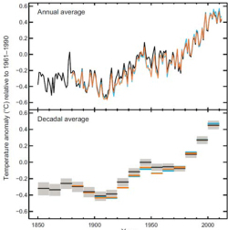 Figure 1. Global annual average surface temperatures from 1850 to 2012 ().