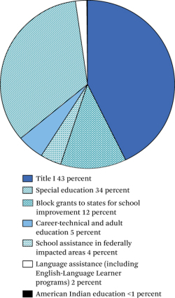 Figure 1. Federal Spending on K–12 Education, Fiscal Year 2011<br/><br/>Source: Snyder and Dillow 2013, table 424.