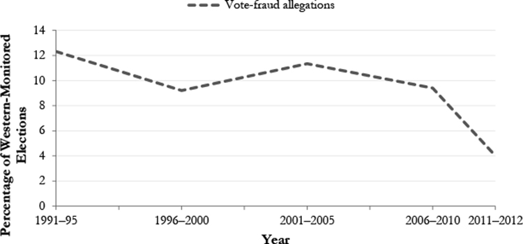 Vote-Fraud Allegations by Western Monitors in Post-1975 Democracies, 1991–2012
