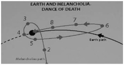 "Figure 7b. Still from Melancholia. Claire discovers this diagram when she searches on the internet for ""Melancholia"" and ""Death."" It is only later that this is confirmed as the planet's trajectory."