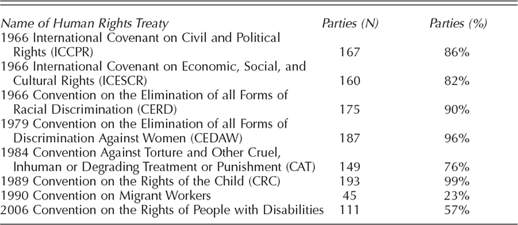 State Ratification of the Main International Human Rights TreatiesSource: http://www.bayefsky.com accessed on 08 January 2014