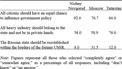 Table 1. Attitudes of Political Elites in Nizhny Novgorod, Moscow, and Tatarstan in 1995 (% Agree)<br/><br/>Source: Author's database.