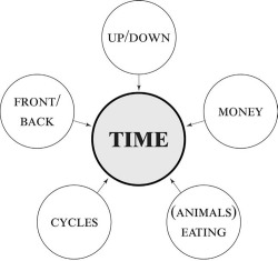 Figure 4. Metaphors converging on Latin speakers' conceptualization of time.