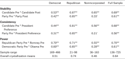 Table 9. Crystallization of Partisan Preferences Among Latino Immigrants by Partisan Self-Categorization Source: Authors' calculations based on . Note: Leaners classified as Democrats or Republicans. Nonincorporated classified as pure Independents and nonidentifiers. Two-tailed significance,†p < .10; *p < .05; **p < .01