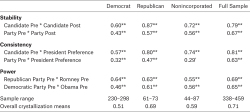 Table 10. Crystallization of Partisan Preferences Among Latino Citizens by Partisan Self-Categorization Source: Authors' calculations based on ANES 2012 (FTF only). Note: Leaners classified as Democrats or Republicans. Nonincorporated classified as pure Independents and nonidentifiers. Two-tailed significance,†p < .10; *p < .05; **p < 0.01