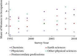 Figure 3. Scatter Plots of Women in STEM Occupations, Physical Sciences Source: Authors' calculations based on data from the National Science Foundation's Scientists and Engineers Statistical Data System (SESTAT) 1995–2008. Note: All men and women working in STEM.