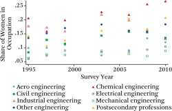 Figure 4. Scatter Plots of Women in STEM Occupations, Engineering Source: Authors' calculations based on data from the National Science Foundation's Scientists and Engineers Statistical Data System (SESTAT) 1995–2008. Note: All men and women working in STEM.