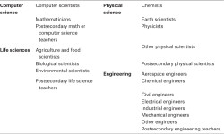 Table A1. Specific Occupations in STEM Fields Source: Authors' compilation.
