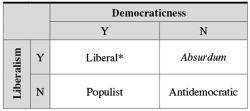 Table 1. P-P T R L D *Includes both non-nativist and nativist parties.