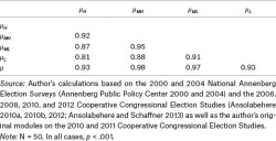 Table 2. Pearson Correlations Between Mean Preferences of Income Groups Within States