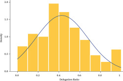 Figure 2. Histogram of Delegation Ratio Source: Authors' compilation.
