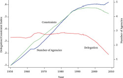 Figure 6. Delegation, Constraints, and Agencies Receiving Authority, 1950–2008 Source: Authors' compilation.