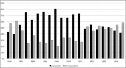 Figure 4. Proportion of fiction in metropolitan newspapers, British authors, 1880 to 1899.