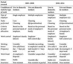 Table 2. Conditions of work-changes (2005–2008 / 2010–2014) Note: (♿): increase tendency, (Δ): decrease tendency Source: Authors.