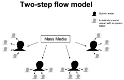 Fig. 20. Two-Step Flow Model: A Start to Understanding How a Mediated Message Flows through Interpersonal Relations