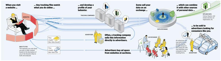 Fig. 27. An Overview of How Digital Ads Are Tailored and Delivered to Individuals