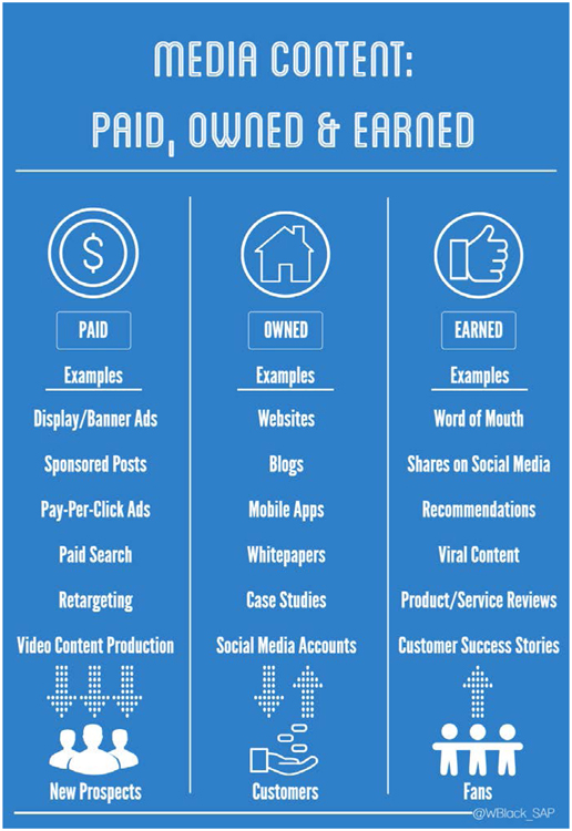 Fig. 28. A Summary of Paid, Owned, and Earned Media