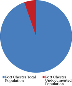 Figure 1. Port Chester Undocumented Population Source: Author's compilation. Note: I estimate that about 5.6 percent of Port Ches ter's population is undocumented Latino immigrants. I have no evidence of any noncitizen voting.