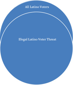 "Figure 2. Illegal Latino Voter Threat Narrative Source: Author's compilation. Note: The circles represent how the illegal Latino voter threat narrative can alter the perception of some in Port Chester to see all Latino voters as potentially illegal Latino voters, especially if they have an accent, need translation, or ""look Spanish."""