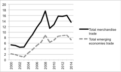 "Figure 1. Cuba Merchandise Trade with Emerging Markets, 2000–14, in US$ billions Source: International Monetary Fund (IMF), ""Direction of Trade Statistics"" ()."