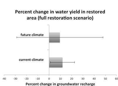 Figure 4. Percentage change in groundwater recharge in restored area with full restoration (current land cover to full restoration). Restoration increased groundwater recharge in the full restoration scenario, but only significantly so in the current climate. Error bars are error (1 SD) of difference between before and after restoration; where they do not overlap with zero, there is confidence in the direction of change.