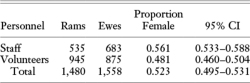 Table 2. Numbers of Male and Female Mouflon Removed by Staff and by Directed Volunteers at the Kahuku Unit of Hawai'i Volcanoes National Park, 2004–2012