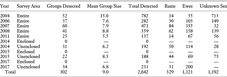 Table 3. Detections of Mouflon during Aerial Surveys at the Kahuku Unit of Hawai'i Volcanoes National Park Note: The first five surveys include results of the entire 64.7 km2 Kahuku Paddocks before enclosure by fence. Results from 2014 and 2015 include both the 25.9 km2 fence-enclosed unit and the 38.8 km2 unenclosed area.