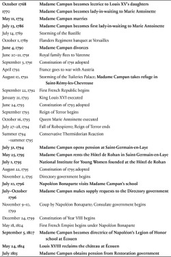 Table 1. A timeline of major events during the French Revolution and Napoleonic empire with key dates from Madame Campan's life in bold