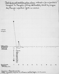 Figure 1. Chart by Marie Stopes (1913?). British Library Board, BL Add MS 58506.