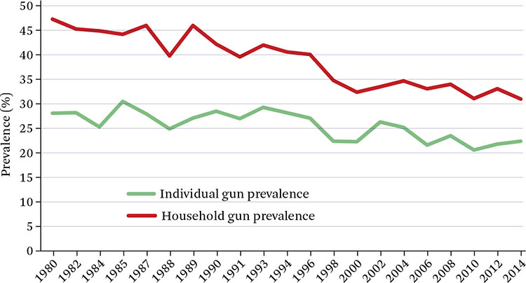 Figure 1. Prevalence of Gun Ownership Source: Authors' tabulation based on .
