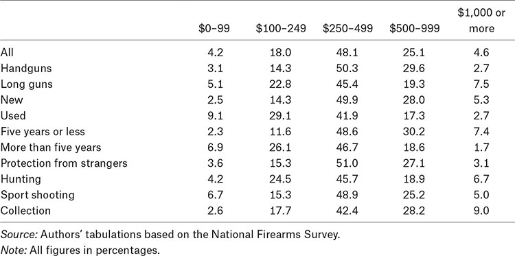 Table 9. Cost of Purchased Firearms, in U.S. Dollars