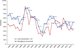 Figure 2. Handgun Recoveries and Homicides in Boston Source: Author's calculations.