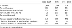 Table 4. Characteristics of Firearms Recovered from Buybacks