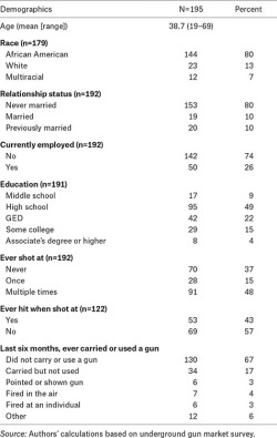 Table 5. Demographic Characteristics of Survey Respondents