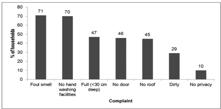 Figure 2. Households' complaints about sanitation facilities.
