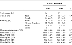 Table 1. SUBJECT DEMOGRAPHIC AND QUANTITATIVE ADMISSIONS DATA Notes: aChi-Square test for independence for gender and ethnicity; p < .05 is Significant. bIndependent sample t-test to determine diferences between 2012 and 2013 cohorts for graduate record examination total (TGRE), verbal (VGRE), quantitative (QGRE), total cumulative grade point average (TGPA), and program prerequisite grade point average (PGPA); p < .05 is Significant.