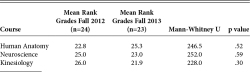 Table 10. MANN‑ WHITNEY U TEST RESULTS FOR COMPARISON BETWEEN FALL BASIC SCIENCE COURSES FOR FALL 2012 (NO RETENTION PROGRAM) AND FALL 2013 (RETENTION PROGRAM IMPLEMENTED) Note: aGrade Scale: A+ = 4.1; A = 4; A- = 3.7; B+ = 3.3; B = 3; B- = 2.7; C+ = 2.3; C = 2.0; C- = 1.7; D+ = 1.3; D = 1; D- = .7