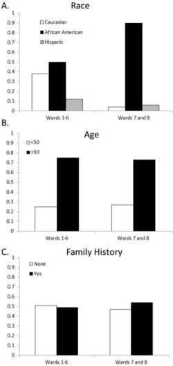 Figure 2. Frequency of demographic characteristics by Ward. A) Frequency of race/ethnicity Ward. B) Frequency of age group by Ward. C) Frequency of family history status by Ward.